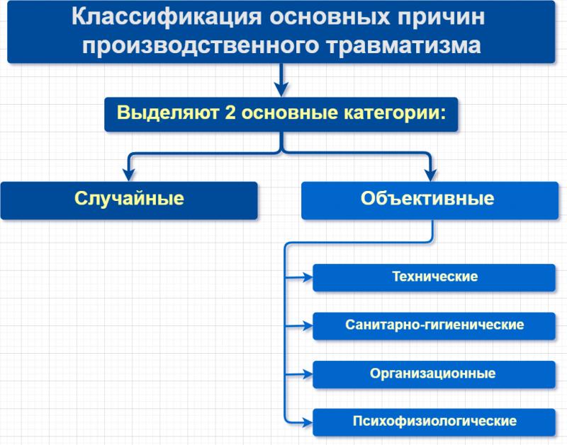 Схема - классификация основных причин производственного травматизма