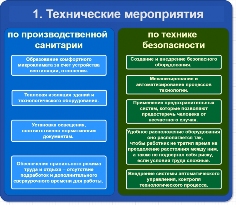 Схема - технические мероприятия по предотвращению травм